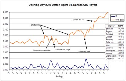 Win Probability Added Opening Day