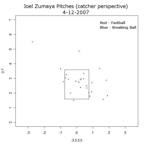 Joel Zumaya pitch chart