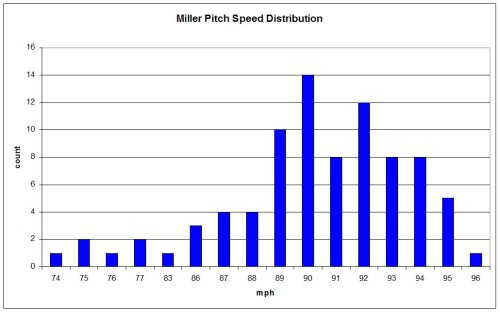 Andrew Miller Pitch Speed