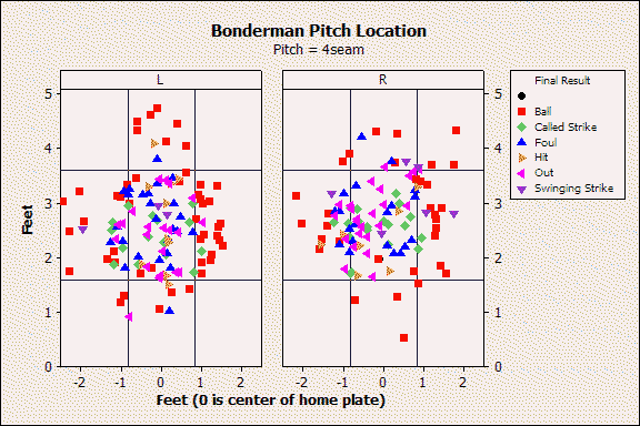 Bonderman 4 Seam Location