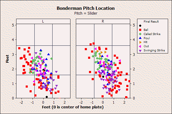 Bonderman Slider Location