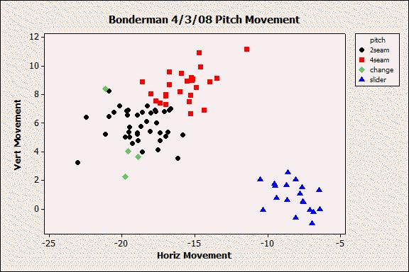 bonderman4-3-08movement.png