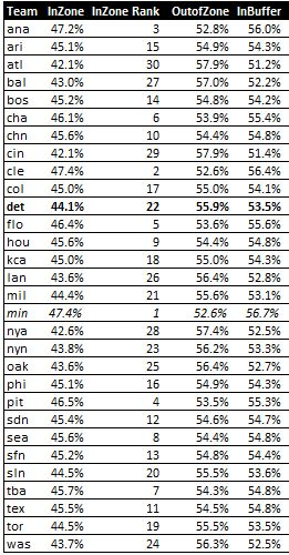 Pitching Stats - Page 2 Inzone
