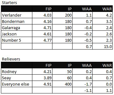 2009 Detroit Tigers WAR Pitcher Projections