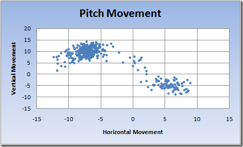 Verlander Pitch Movement