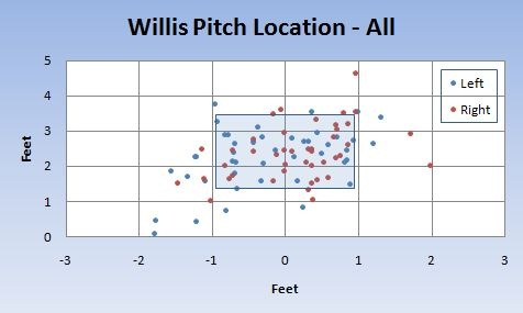 Dontrelle Willis Pitch Location
