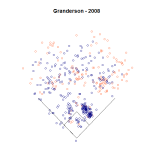 Granderson 2008 Spray Chart