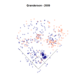 Granderson 2009 Spray Chart