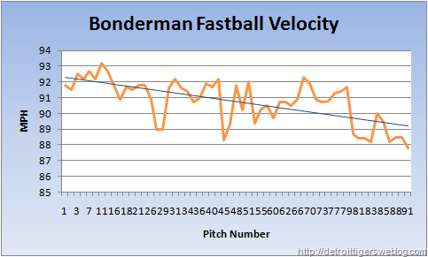 Bonderman's Fastball Velocity