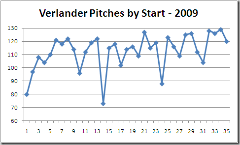 Verlander's Pitch Counts by Game 2009