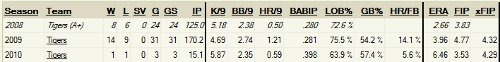 porcello stats