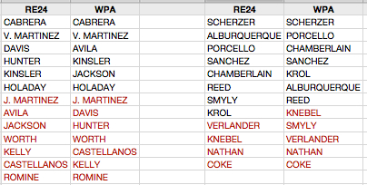 RE24:WPA at 52